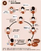 ニコニコ依存の悪循環