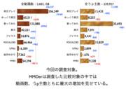 第2回MMDerの年齢分布調査01