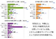 第2回MMDerの年齢分布調査02