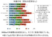 第2回MMDerの年齢分布調査04