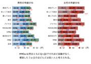 第2回MMDerの年齢分布調査05