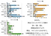 2013年視聴可能な動画の中央値、四分位数