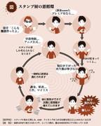 スタンプ厨の悪循環