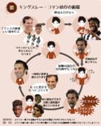 キングスレー・コマン依存の循環