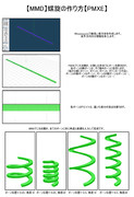 【MMD】螺旋の作り方【PMXE】