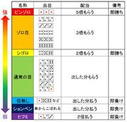 チンチロ配当表