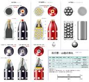 四斤山砲・野砲の弾薬① (弾丸)
