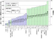 DB(ドラゴンボール)の戦闘力をdB(デシベル)でグラフにしてみた
