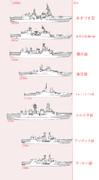 現代の水上戦闘艦 アジア編+オセアニア編