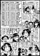 【艦これ】全力公試成績【軽巡】