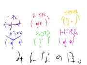 六つ子達の目