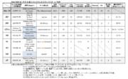 SCP財団:本部支部、数値分析表:2015年度末(自分用)