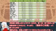 第12回東方Project人気投票分析(番外編)[1]