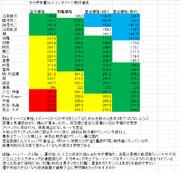 艦これ 2016冬E-3甲ボス魚雷カットインダメージ期待値表