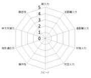 自作パラメータ表(ロボクラ機体用)