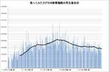 歌ってみたタグ付き動画の週間初動再生数合計(2016年8月第5週時点)