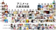 【ニホニウム等追加】アニメ+α周期表
