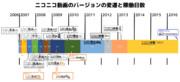 ニコニコ動画のバージョンの変遷と稼働日数 10周年記念版