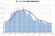 歌ってみたタグ付き動画の週間投稿本数(2016年12月第3週時点)