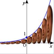 長方形の面積の和の極限とかした先輩