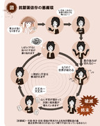 抗鬱薬依存の悪循環