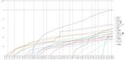 カテゴリ合算 合計再生トップ15グラフ