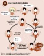 JOKER姉貴依存の悪循環