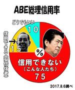 ABE総理信用率