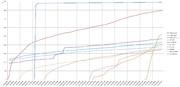 カテゴリ合算 総合ポイント トップ10グラフ