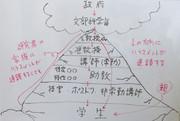 大学におけるピラミッドとハラスメント連鎖の構造