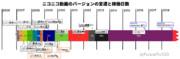 ニコニコ動画のバージョンの変遷と稼働日数(く)
