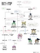 豪族周辺の系図と東方キャラの関係性を、なんとなくまとめてみた