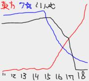 2011~2018ク☆の東方淫夢ク☆グラフ