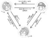 マリオとピーチ姫とクッパ姫の相関図