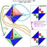 Hemipolyhedronにおける不完全な一様性(四面半六面体での例)