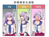 【艦これ】酒匂の好感度変化過程