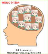 ほむほむの脳内