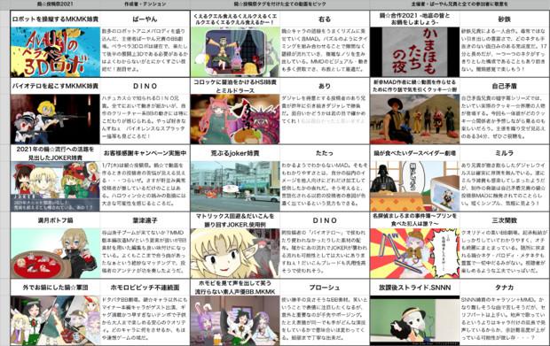 鍋☆投稿祭2021 MADカタログ