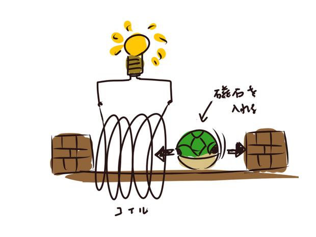新しいクリーンエネルギーを思いついた!!