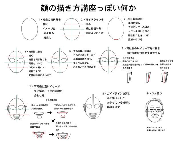 顔の描き方っぽい何か