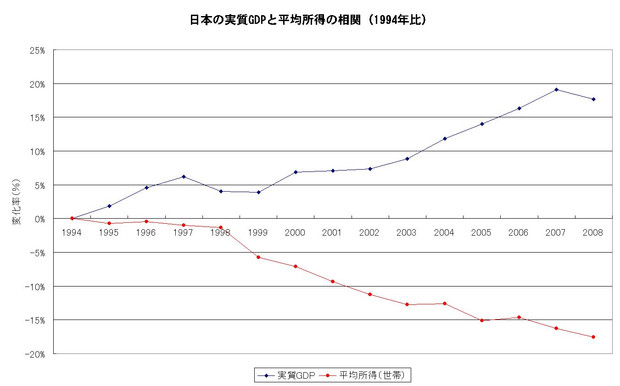 GDPと平均所得の関連