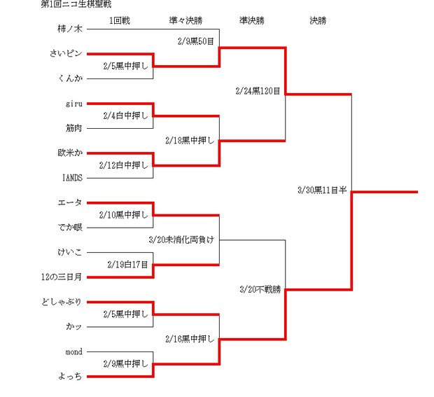 第1回ニコ生棋聖戦最終結果
