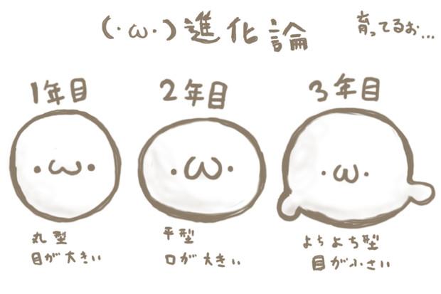 (・ω・)進化論