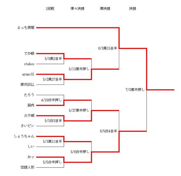第2回ニコ生棋聖戦最終結果