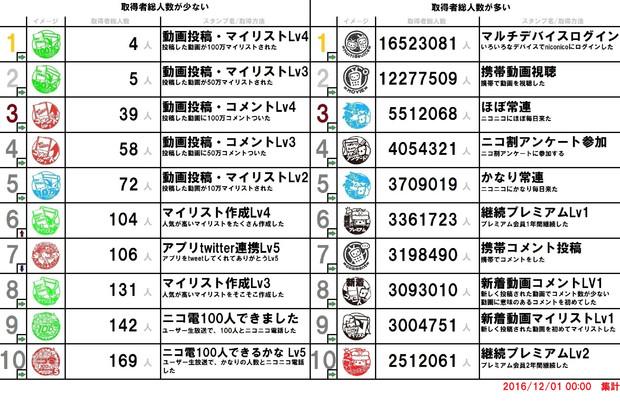 【更新終了】スタンプ取得者数ランキングTOP10【2019/03/31更新】