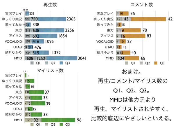 2012年視聴可能な動画の中央値、四分位数