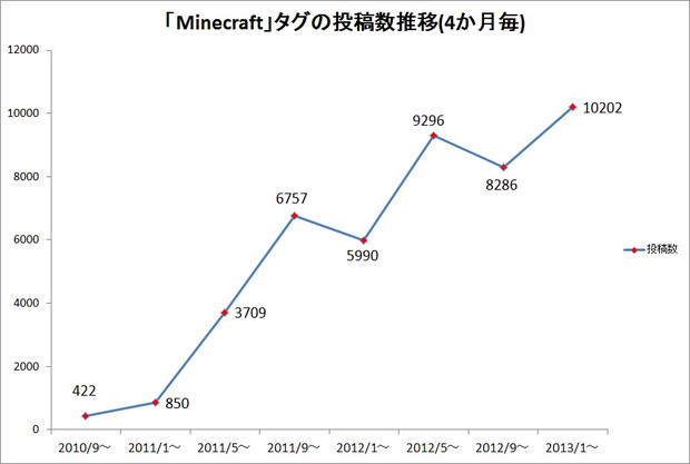 「Minecraft」タグの動画投稿推移