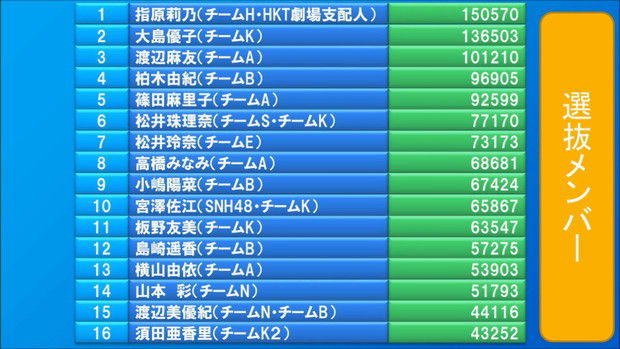 AKB48第5回選抜総選挙最終順位