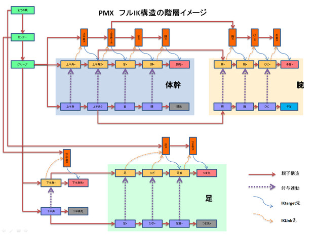 フルIKボーン構造の階層図