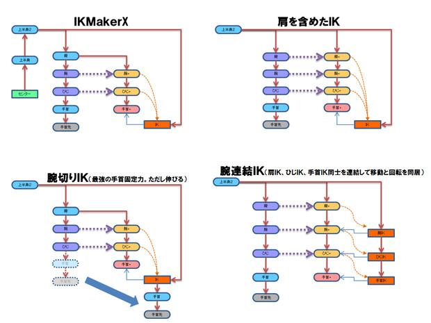 PMX腕IKの基本構造と応用型の階層図①
